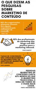 O que é o Marketing de Conteúdo como solução para negócios?